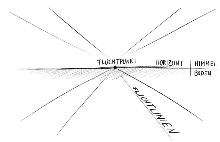 Perspektive zeichnen - Horizont Fluchtpunkt Fluchtlinien