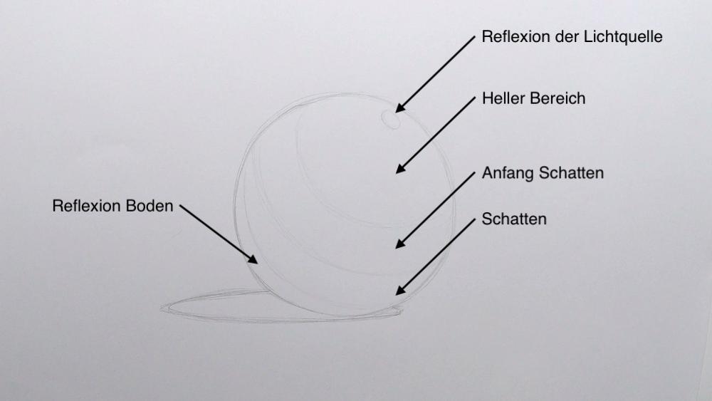 Kugel zeichnen Schatten Bereiche