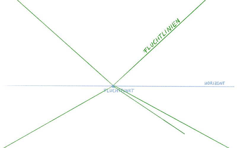 Raum in 1-Punkt Perspektive Zeichnen - Fluchtlinien